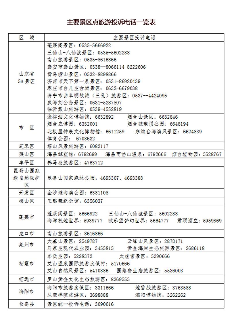 烟台发布端午假日旅游消费提示:疫情、汛期防